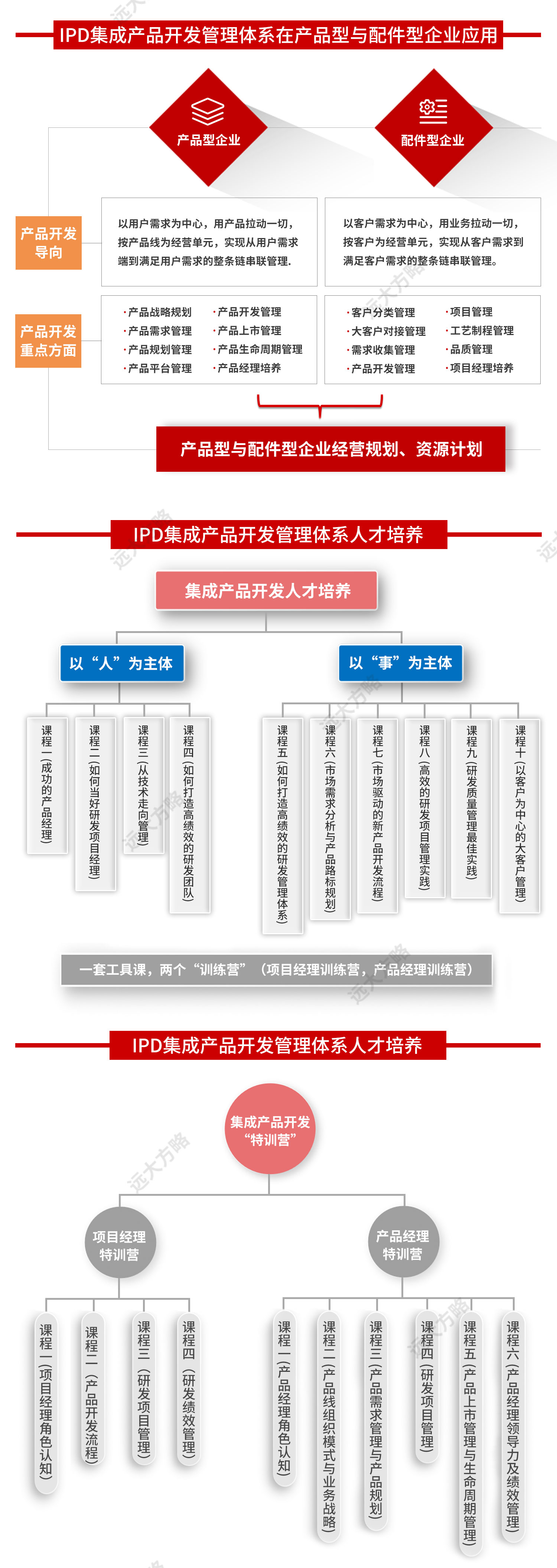 集成开发1_03.jpg