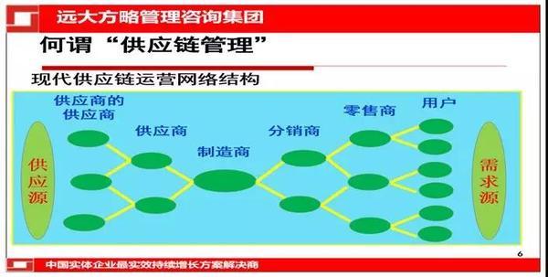 供应链管理系统架构的概念