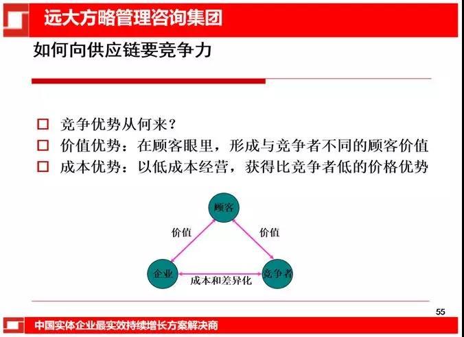供应链管理在企业应用中的对策和建议:如何向供应链要竞争力
