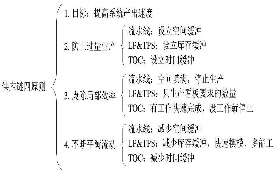 供应链管理系统架构四原则